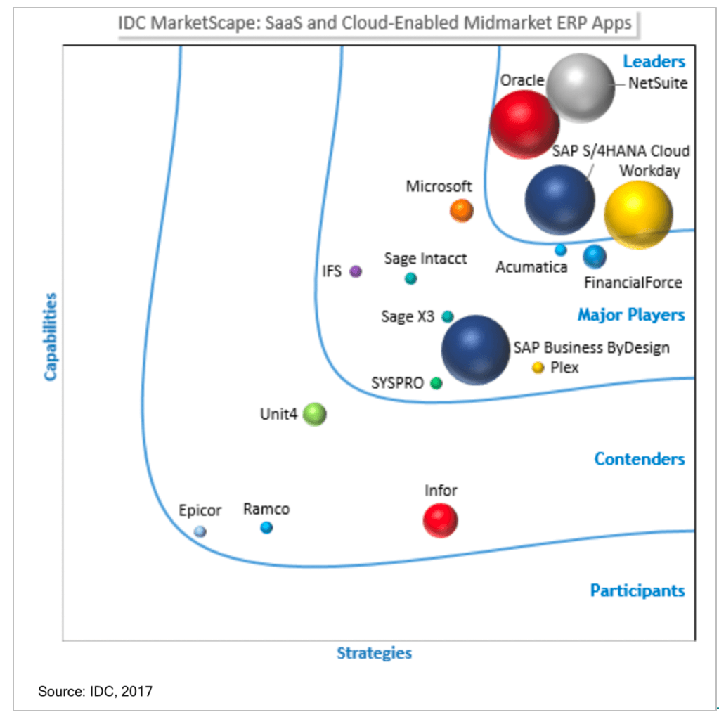 number1-saas-erp-in-the-world